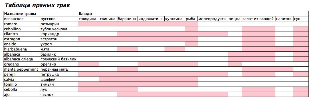 таблица пряных трав, соответствие русского и испанского названия
